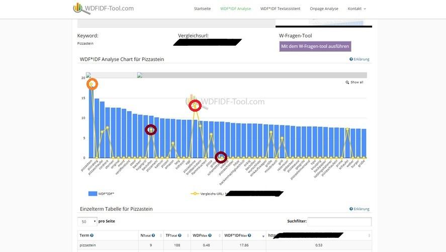 """Abb 1: Screenshot von http://www.wdfidf-tool.com (Suchanfrage: """"Pizzastein"""", mit Vergleichs-URL)"""
